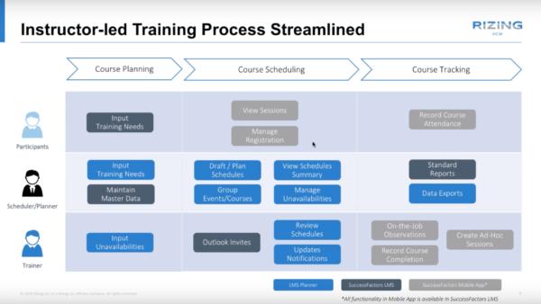 SAP SuccessFactors Learning LMS Planner process